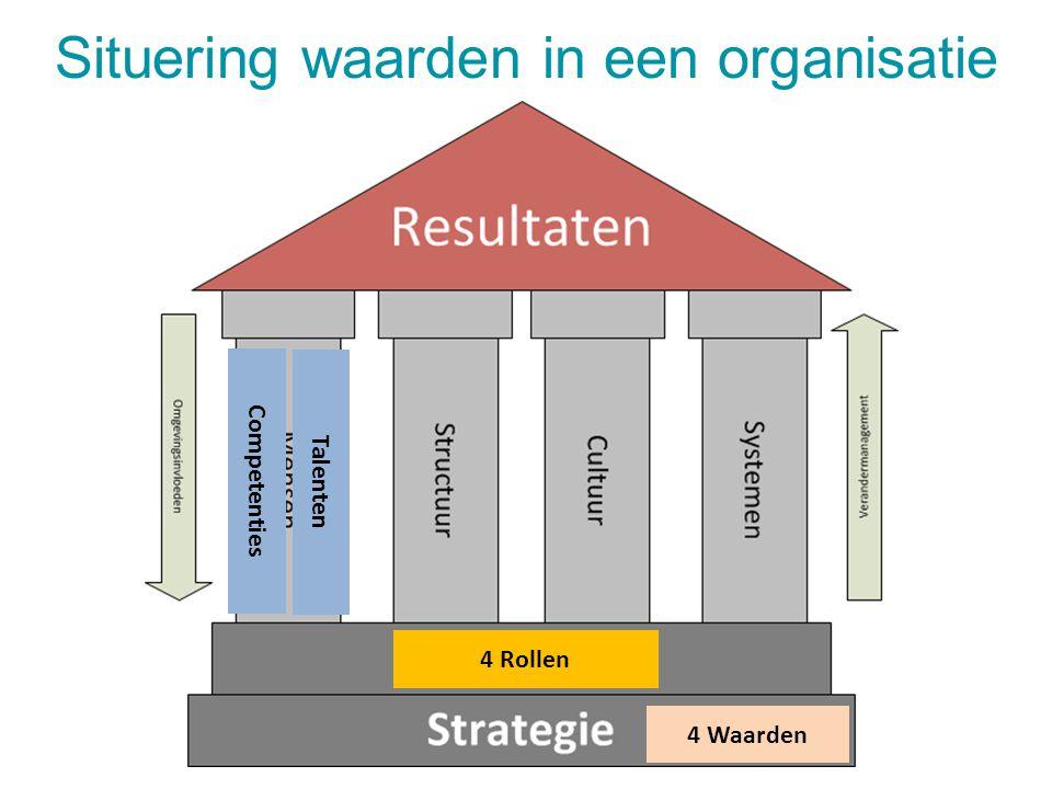4 Rollen Competenties 4 Waarden Talenten Situering waarden in een organisatie