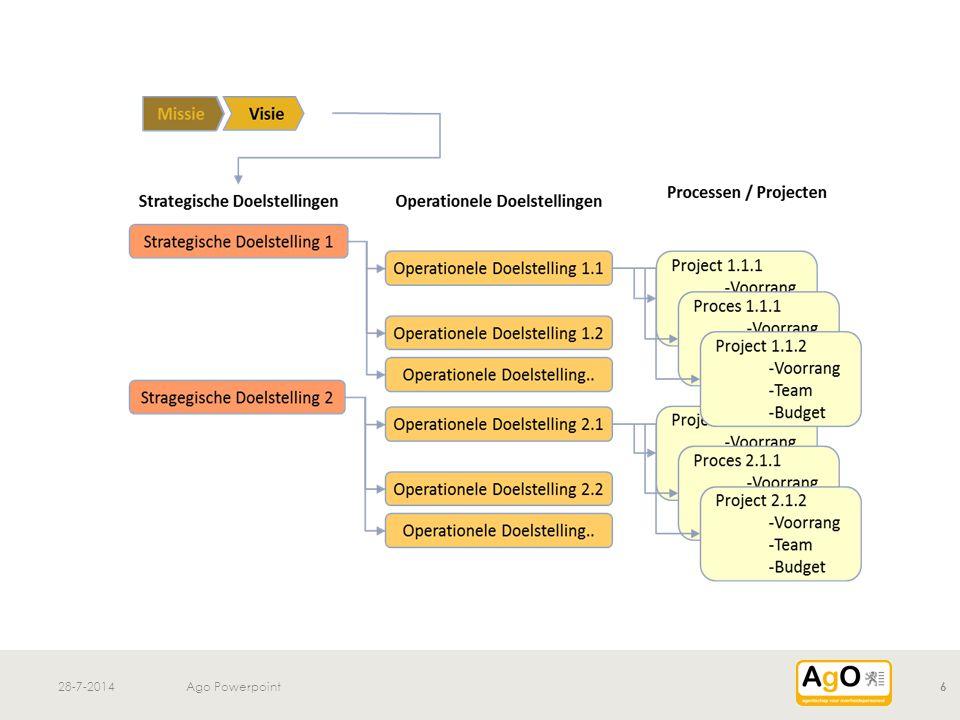 28-7-2014Ago Powerpoint7 Verwerken werksessie vandaag tot overzicht van processen en projecten (Projectgroep) Uitwerken meetindicatoren en kloofanalyse (Projectgroep) Valideren van OD's en indicatoren (stuurgroep) 3.