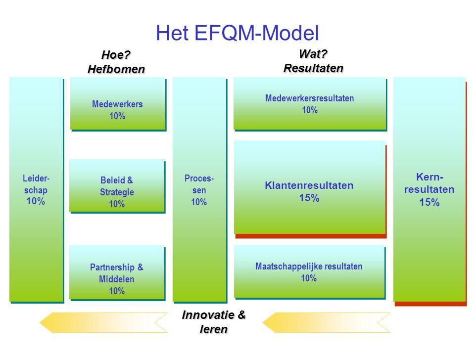 VDAB en kwaliteit Begonnen met Q-parameter: –Tevredenheidsmetingen klanten 60 % –Interne indicatoren 40 % Kader was nodig EFQM European Foundation for Quality Mgmt Wat en hoe