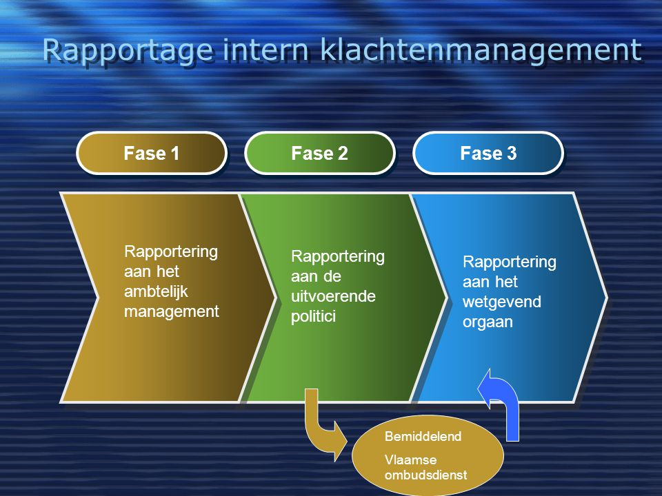 Rapportage intern klachtenmanagement Fase 1 Fase 2 Fase 3 Rapportering aan het ambtelijk management Rapportering aan de uitvoerende politici Rapporter
