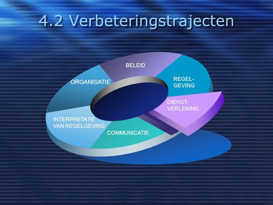 4.2 Verbeteringstrajecten REGEL- GEVING BELEID ORGANISATIE INTERPRETATIE VAN REGELGEVING COMMUNICATIE DIENST- VERLENING