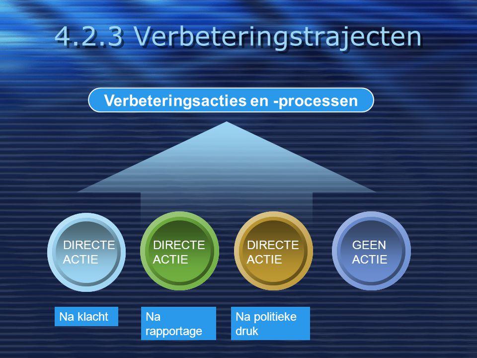 4.2.3 Verbeteringstrajecten Verbeteringsacties en -processen DIRECTE ACTIE DIRECTE ACTIE DIRECTE ACTIE GEEN ACTIE Na klachtNa rapportage Na politieke
