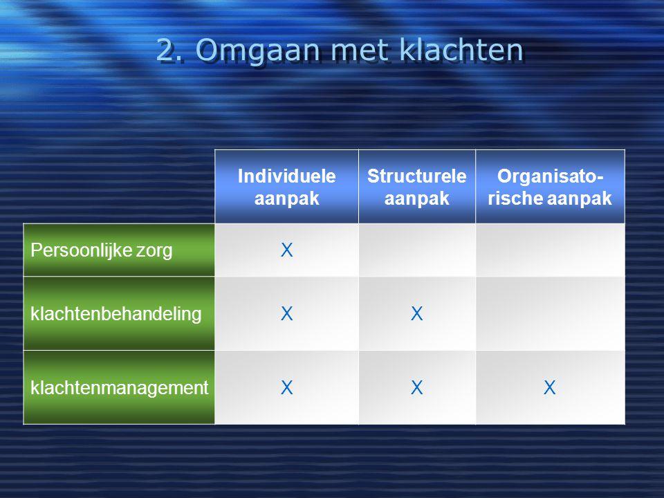 2. Omgaan met klachten Individuele aanpak Structurele aanpak Organisato- rische aanpak Persoonlijke zorgX klachtenbehandelingXX klachtenmanagementXXX
