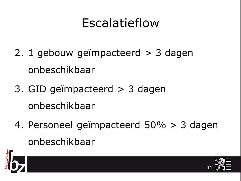 Escalatieflow 2.1 gebouw geïmpacteerd > 3 dagen onbeschikbaar 3.GID geïmpacteerd > 3 dagen onbeschikbaar 4.Personeel geïmpacteerd 50% > 3 dagen onbesc