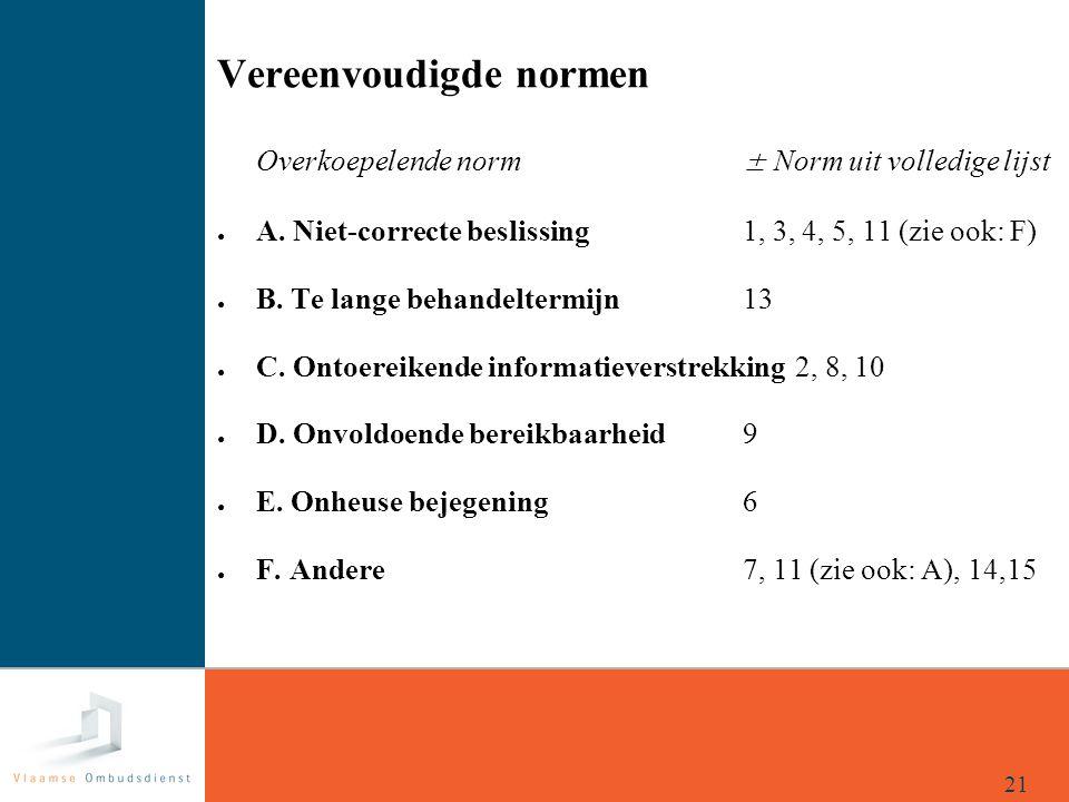 21 Vereenvoudigde normen Overkoepelende norm± Norm uit volledige lijst ● A. Niet-correcte beslissing1, 3, 4, 5, 11 (zie ook: F) ● B. Te lange behandel