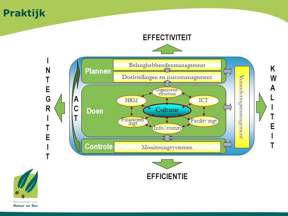 Praktijk Controle Doen Plannen Organisatie- structuur Cultuur Info/comm EFFECTIVITEIT Doelstellingen en risicomanagement Belanghebbendenmanagement Monitoringsystemen EFFICIENTIE HRM Facility mgt Fin.