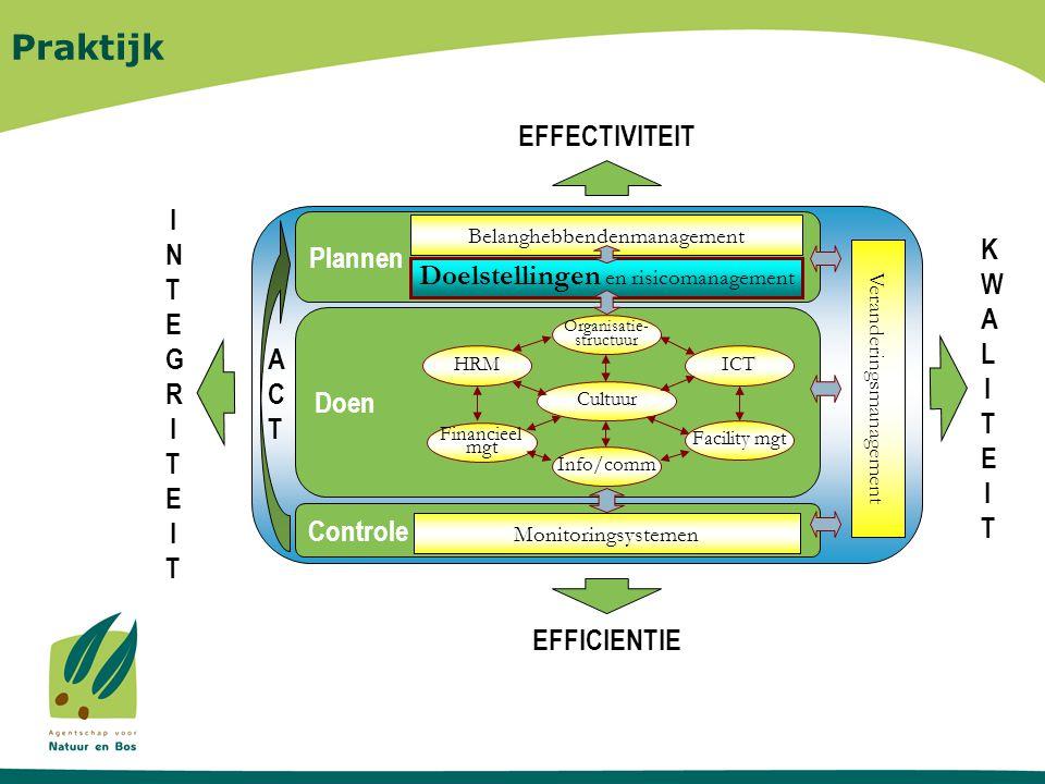 Plannen Belanghebbendenmanagement Praktijk Controle Doen HRM Organisatie- structuur Facility mgt Financieel mgt Cultuur ICT Info/comm EFFECTIVITEIT Doelstellingen en risicomanagement Monitoringsystemen EFFICIENTIE Veranderingsmanagement KWALITEITKWALITEIT ACTACT INTEGRITEITINTEGRITEIT