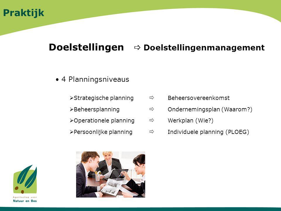 Praktijk Individuele planning Werkplan Beheersovereenkomst Ondernemingsplan Strategische planning Beheersplanning Operationele planning Persoonlijke planning Missie Resultaatgerichte doelstellingen medewerkers ANB (PLOEG) Regeerakkoord/ Beleidsnota/Meerjaren- begroting/Milieubeleidspla n Strategische organisatiedoelstellingen Beleidsbrief/Begroting/Milieujaarprogramma Operationele organisatiedoelstellingen Processen en Projecten Visie