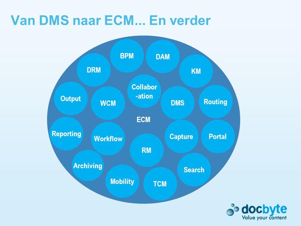 Perceptie bij falende DMS-implementaties Dure en lange implementaties die vaak niet voldoen aan de gebruikersbehoeften
