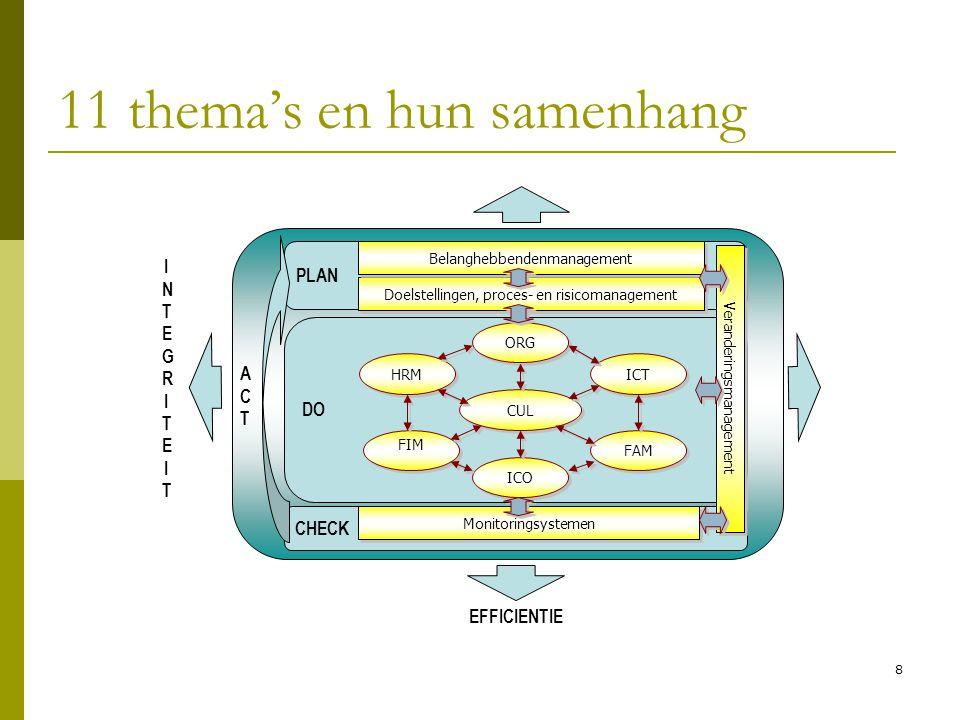 8 11 thema's en hun samenhang CHECK DO PLAN Doelstellingen, proces- en risicomanagement Monitoringsystemen Veranderingsmanagement HRM ORG FAM FIM CUL