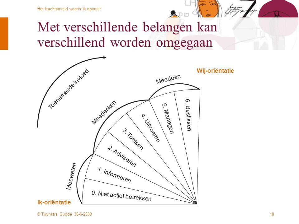 © Twynstra Gudde 30-6-2009 Het krachtenveld waarin ik opereer 10 Met verschillende belangen kan verschillend worden omgegaan Ik-oriëntatie Wij-oriënta