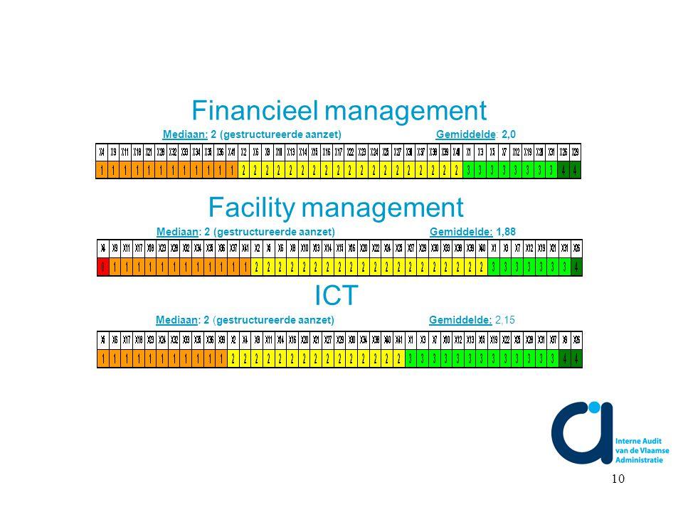 10 Facility management Mediaan: 2 (gestructureerde aanzet) Gemiddelde: 1,88 ICT Mediaan: 2 (gestructureerde aanzet) Gemiddelde: 2,15 Financieel management Mediaan: 2 (gestructureerde aanzet) Gemiddelde: 2,0