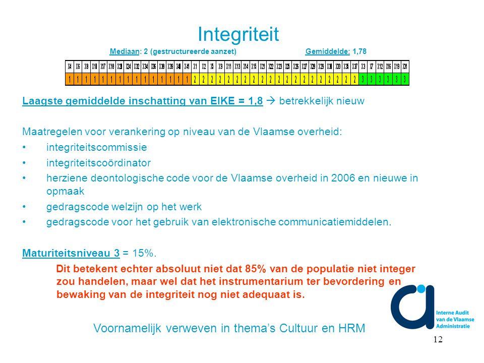 12 Laagste gemiddelde inschatting van EIKE = 1,8  betrekkelijk nieuw Maatregelen voor verankering op niveau van de Vlaamse overheid: integriteitscommissie integriteitscoördinator herziene deontologische code voor de Vlaamse overheid in 2006 en nieuwe in opmaak gedragscode welzijn op het werk gedragscode voor het gebruik van elektronische communicatiemiddelen.