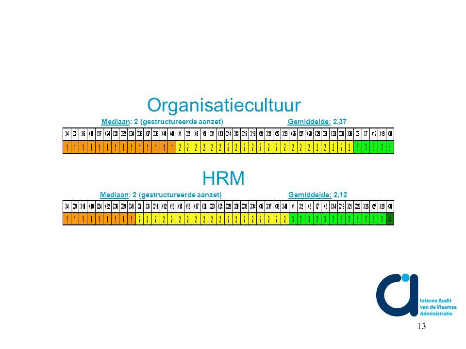13 Organisatiecultuur Mediaan: 2 (gestructureerde aanzet) Gemiddelde: 2,37 HRM Mediaan: 2 (gestructureerde aanzet) Gemiddelde: 2,12