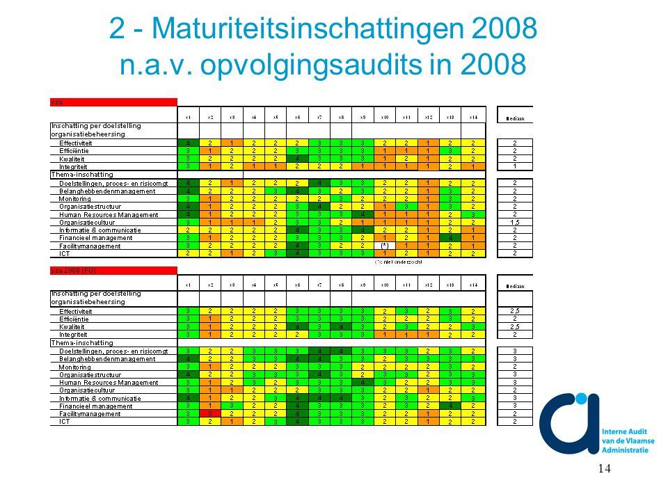 14 2 - Maturiteitsinschattingen 2008 n.a.v. opvolgingsaudits in 2008