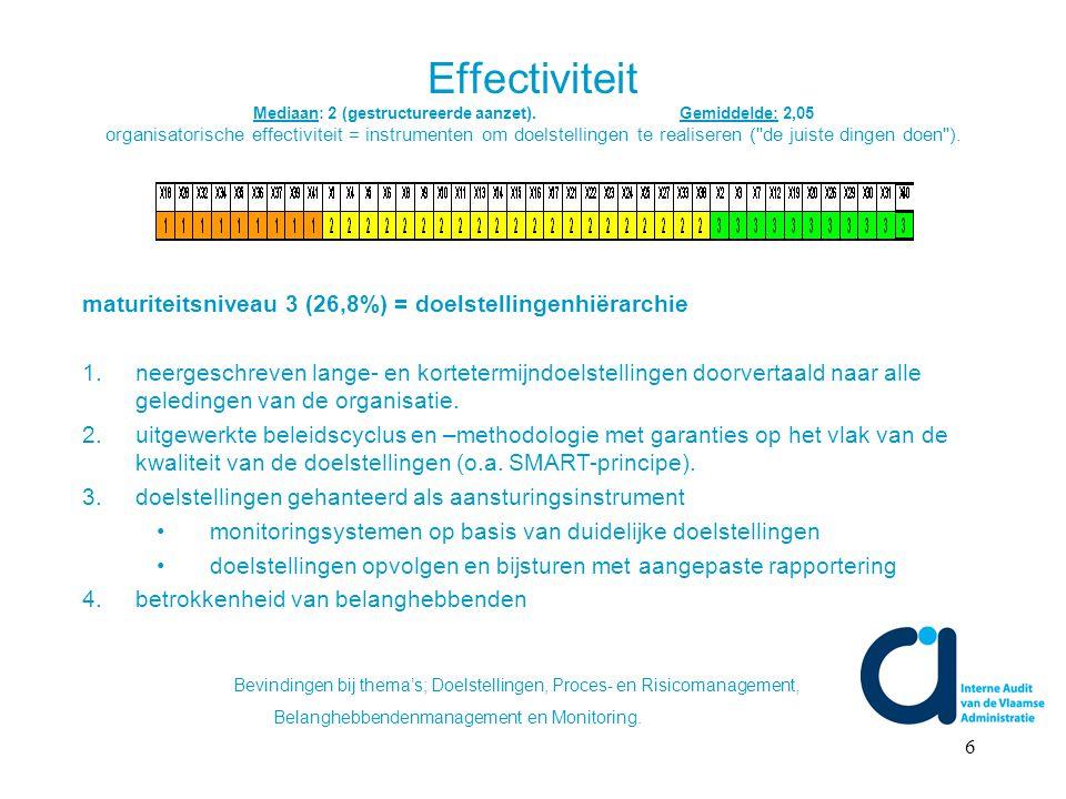 6 Effectiviteit Mediaan: 2 (gestructureerde aanzet).Gemiddelde: 2,05 organisatorische effectiviteit = instrumenten om doelstellingen te realiseren ( de juiste dingen doen ).