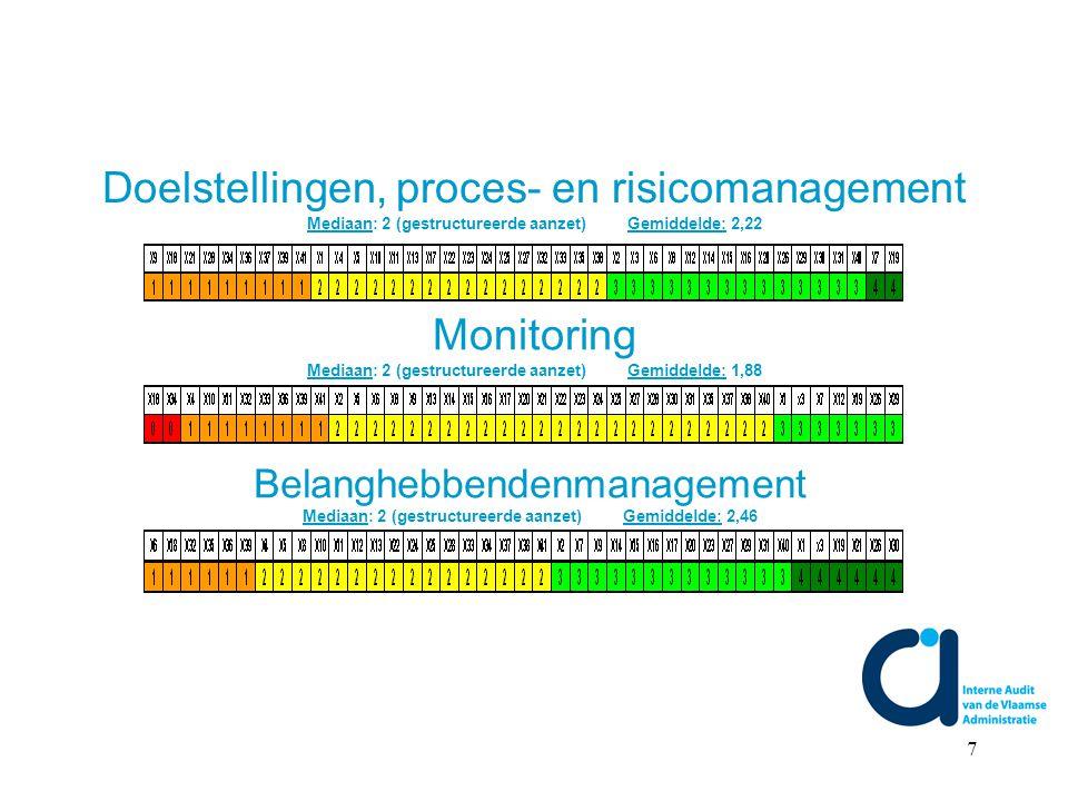 7 Doelstellingen, proces- en risicomanagement Mediaan: 2 (gestructureerde aanzet)Gemiddelde: 2,22 Monitoring Mediaan: 2 (gestructureerde aanzet)Gemiddelde: 1,88 Belanghebbendenmanagement Mediaan: 2 (gestructureerde aanzet)Gemiddelde: 2,46