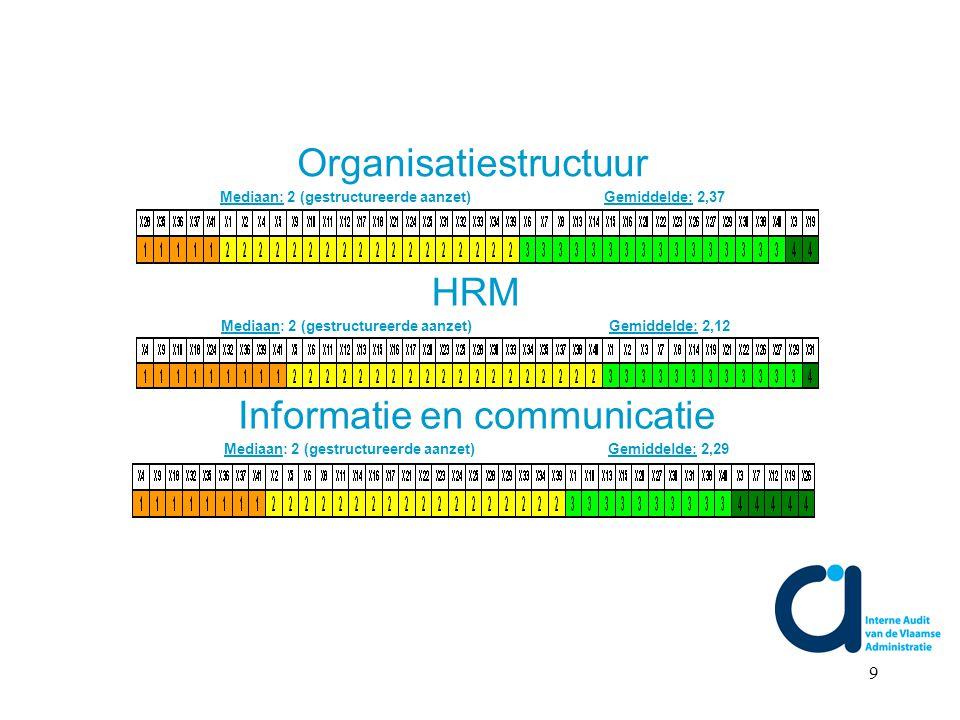 9 Organisatiestructuur Mediaan: 2 (gestructureerde aanzet) Gemiddelde: 2,37 HRM Mediaan: 2 (gestructureerde aanzet) Gemiddelde: 2,12 Informatie en communicatie Mediaan: 2 (gestructureerde aanzet) Gemiddelde: 2,29