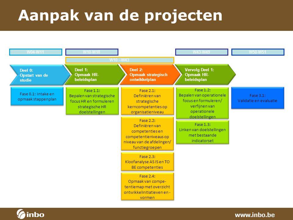 Aanpak van de projecten Fase 3.1: Validatie en evaluatie Deel 0: Opstart van de studie Deel 1: Opmaak HR- beleidsplan Fase 0.1: Intake en opmaak stapp