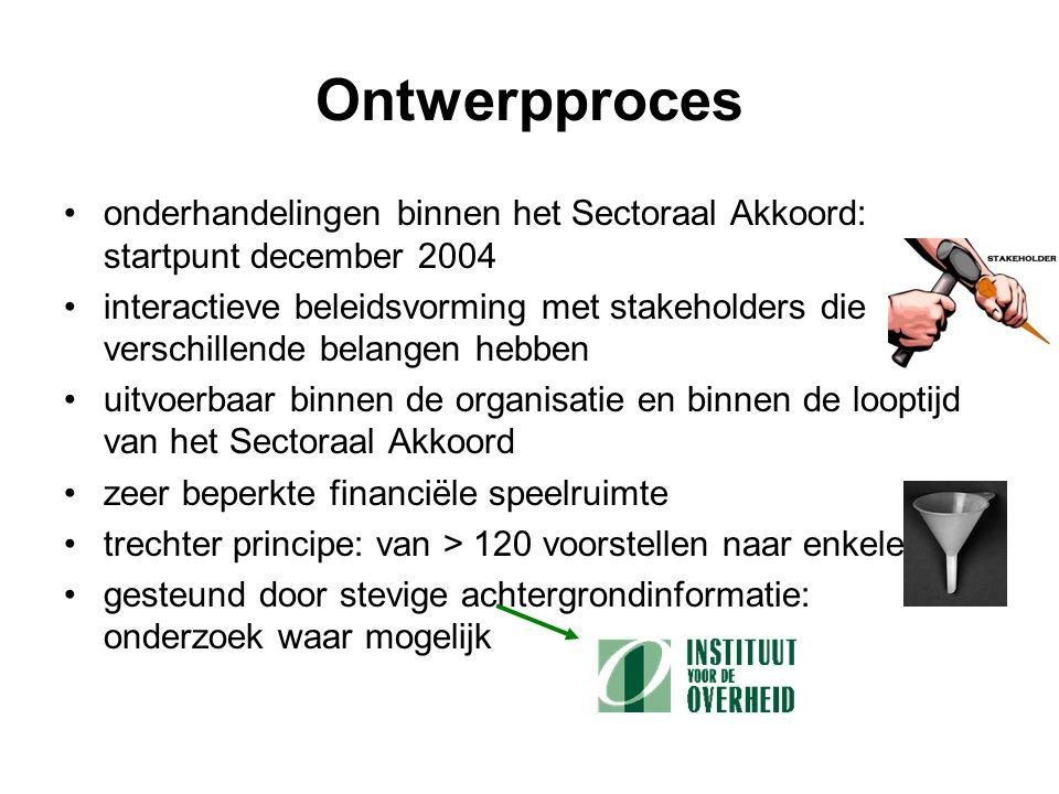 Ontwerpproces onderhandelingen binnen het Sectoraal Akkoord: startpunt december 2004 interactieve beleidsvorming met stakeholders die verschillende be