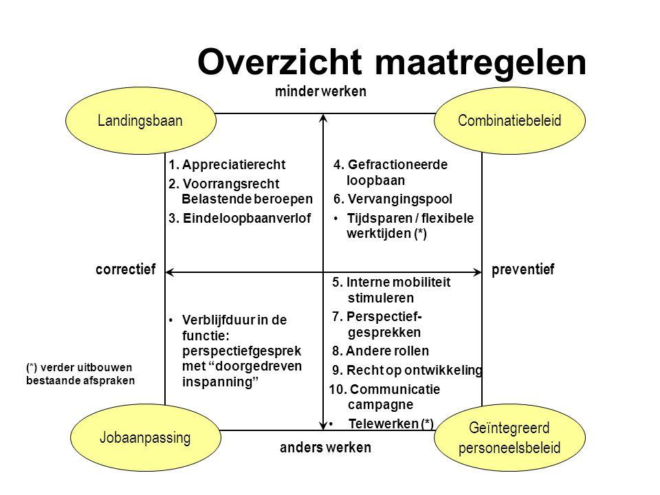 correctiefpreventief minder werken anders werken 5. Interne mobiliteit stimuleren 7. Perspectief- gesprekken 8. Andere rollen 9. Recht op ontwikkeling