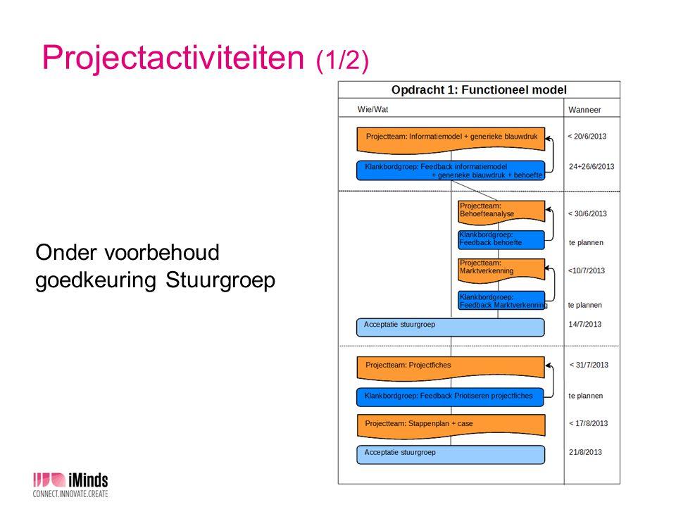 Projectactiviteiten (1/2) Onder voorbehoud goedkeuring Stuurgroep