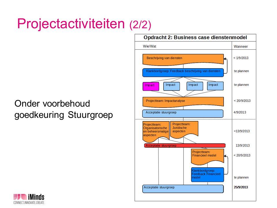 Projectactiviteiten (2/2) Onder voorbehoud goedkeuring Stuurgroep