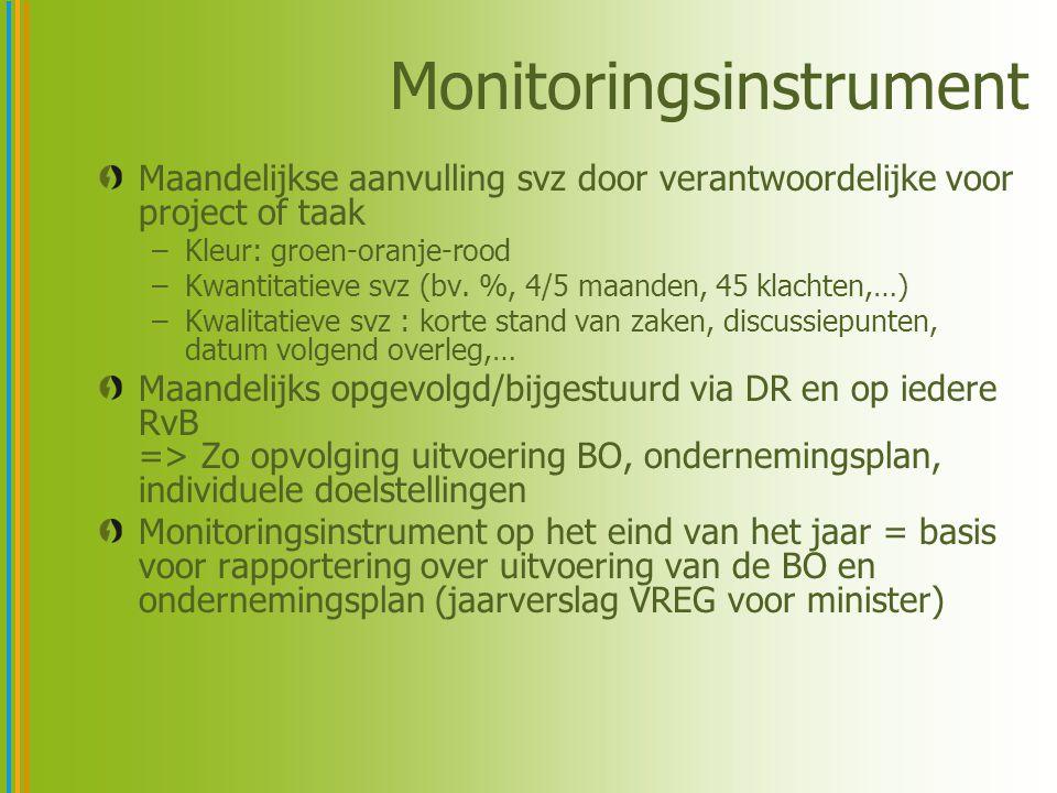 Monitoringsinstrument Maandelijkse aanvulling svz door verantwoordelijke voor project of taak –Kleur: groen-oranje-rood –Kwantitatieve svz (bv.