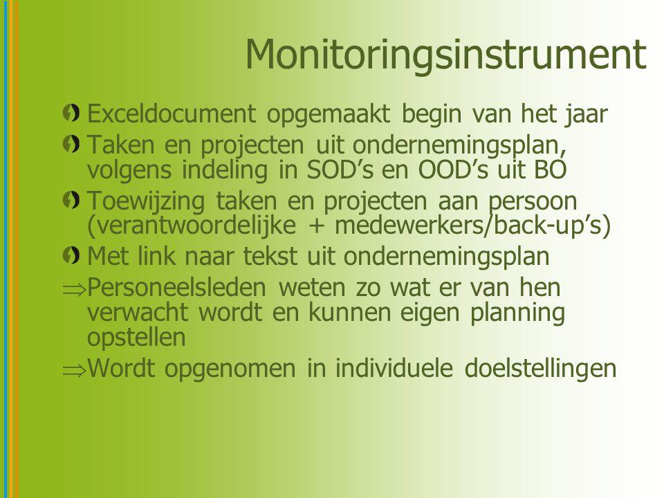 Monitoringsinstrument Wordt ook aangevuld als extra taken of projecten opgenomen worden of opgelegd worden in loop van het jaar Indicator en norm uit ondernemingsplan wordt opgenomen en daarna verfijnd in mijlpalen