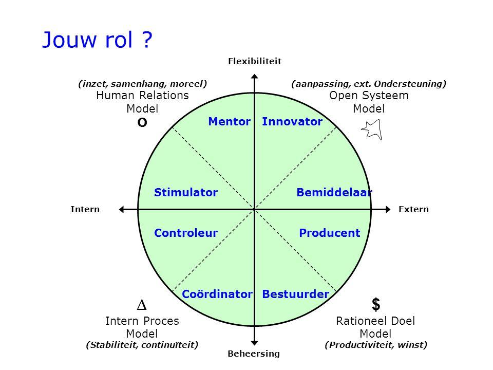 Producent BestuurderCoördinator Controleur StimulatorBemiddelaar MentorInnovator $ Rationeel Doel Model (Productiviteit, winst) ExternIntern Flexibiliteit Beheersing  Intern Proces Model (Stabiliteit, continuïteit) (inzet, samenhang, moreel) Human Relations Model O (aanpassing, ext.