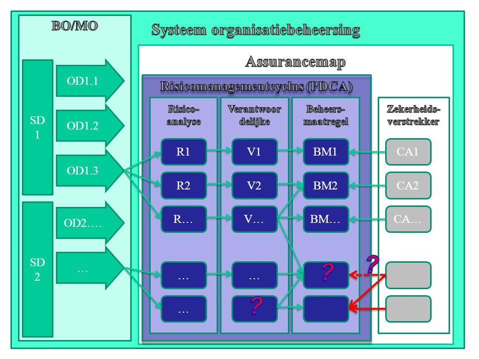 4 SD 1 SD 2 OD1.1 OD1.2 OD1.3 OD2…. … R1 … … R2 R… V1 V2 V… … BM1 BM2 BM…CA… CA2 CA1