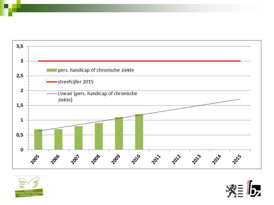 Strategisch plan 2011-2015 Visie: evenredige vertegenwoordiging 1.