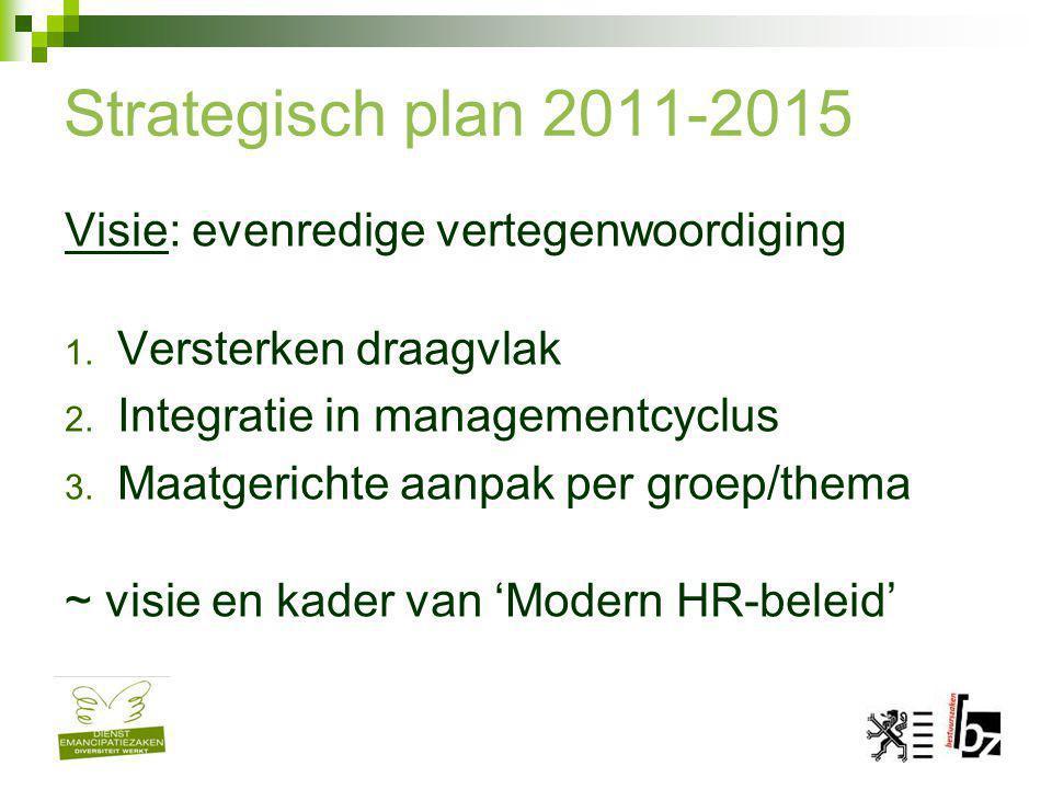 Strategisch plan 2011-2015 Visie: evenredige vertegenwoordiging 1. Versterken draagvlak 2. Integratie in managementcyclus 3. Maatgerichte aanpak per g