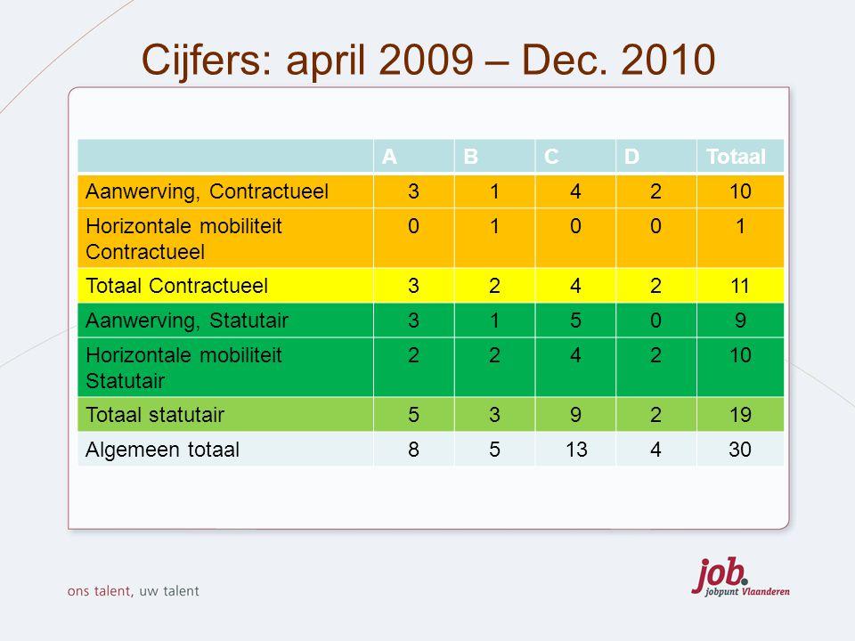 Cijfers: april 2009 – Dec. 2010 ABCDTotaal Aanwerving, Contractueel314210 Horizontale mobiliteit Contractueel 01001 Totaal Contractueel324211 Aanwervi