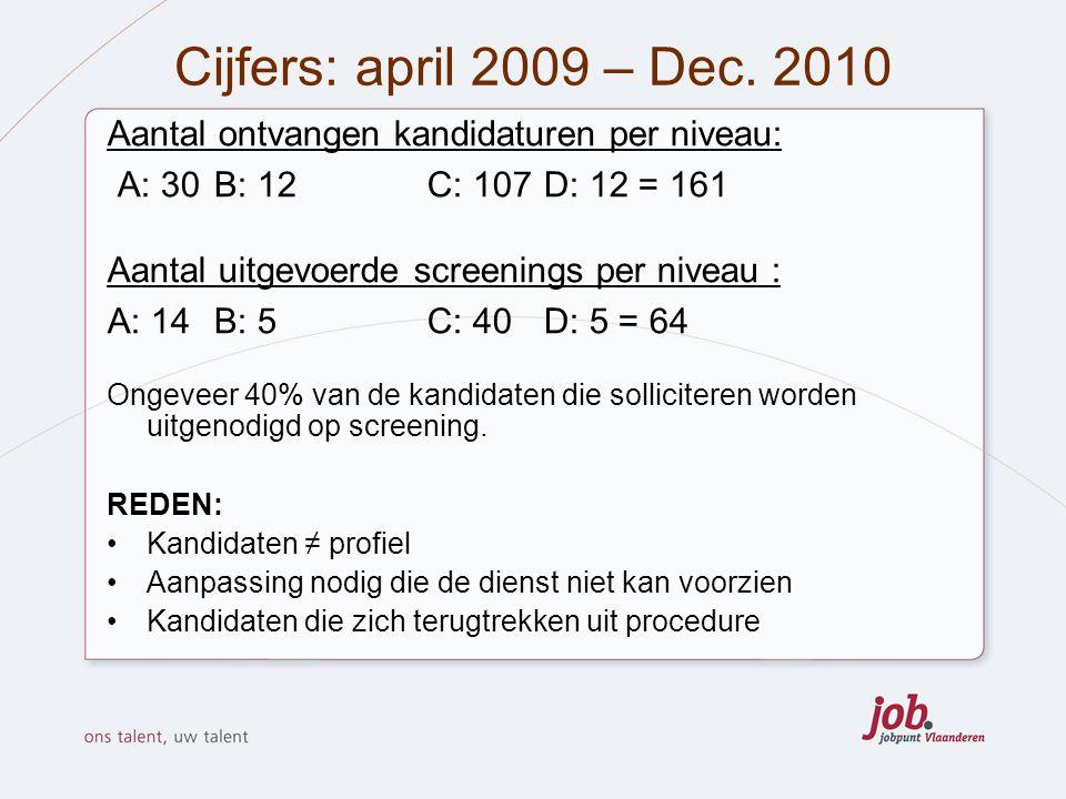 Cijfers: april 2009 – Dec. 2010 Aantal ontvangen kandidaturen per niveau: A: 30 B: 12 C: 107 D: 12 = 161 Aantal uitgevoerde screenings per niveau : A: