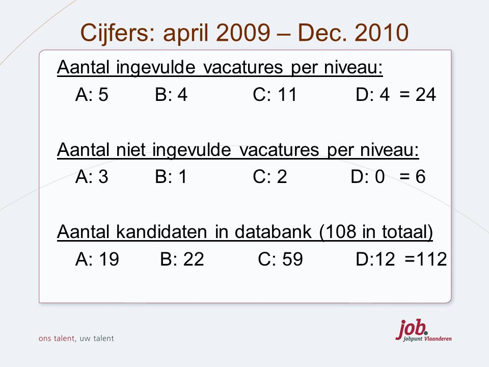 Cijfers: april 2009 – Dec. 2010 Aantal ingevulde vacatures per niveau: A: 5 B: 4 C: 11 D: 4 = 24 Aantal niet ingevulde vacatures per niveau: A: 3 B: 1