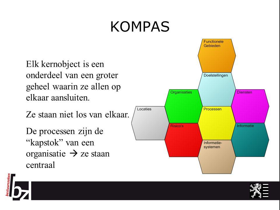KOMPAS Elk kernobject is een onderdeel van een groter geheel waarin ze allen op elkaar aansluiten. Ze staan niet los van elkaar. De processen zijn de