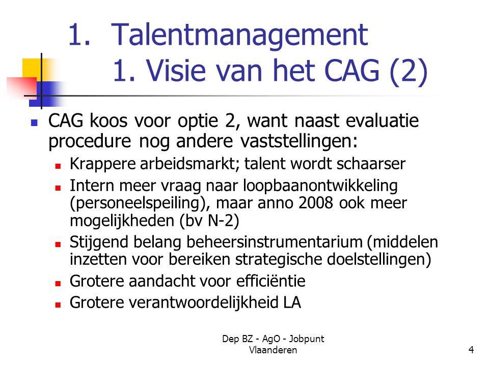 Dep BZ - AgO - Jobpunt Vlaanderen4 1.Talentmanagement 1.