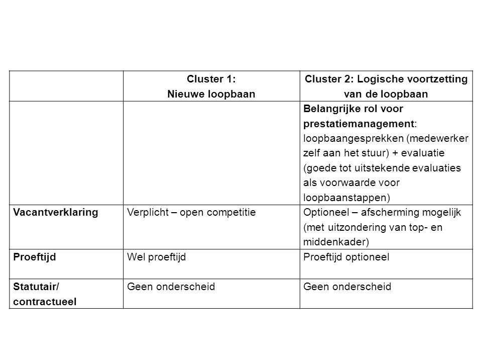 Cluster 1: Nieuwe loopbaan Cluster 2: Logische voortzetting van de loopbaan Belangrijke rol voor prestatiemanagement: loopbaangesprekken (medewerker z