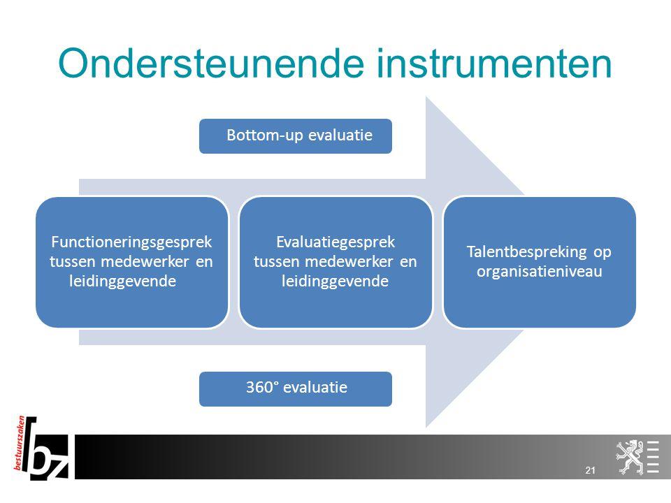 Ondersteunende instrumenten Functioneringsgesprek tussen medewerker en leidinggevende Evaluatiegesprek tussen medewerker en leidinggevende Talentbespr