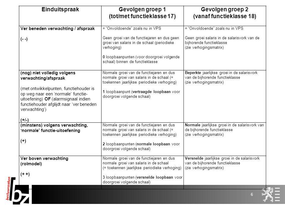 """6 EinduitspraakGevolgen groep 1 (tot/met functieklasse 17) Gevolgen groep 2 (vanaf functieklasse 18) Ver beneden verwachting / afspraak (- -) = """"Onvol"""