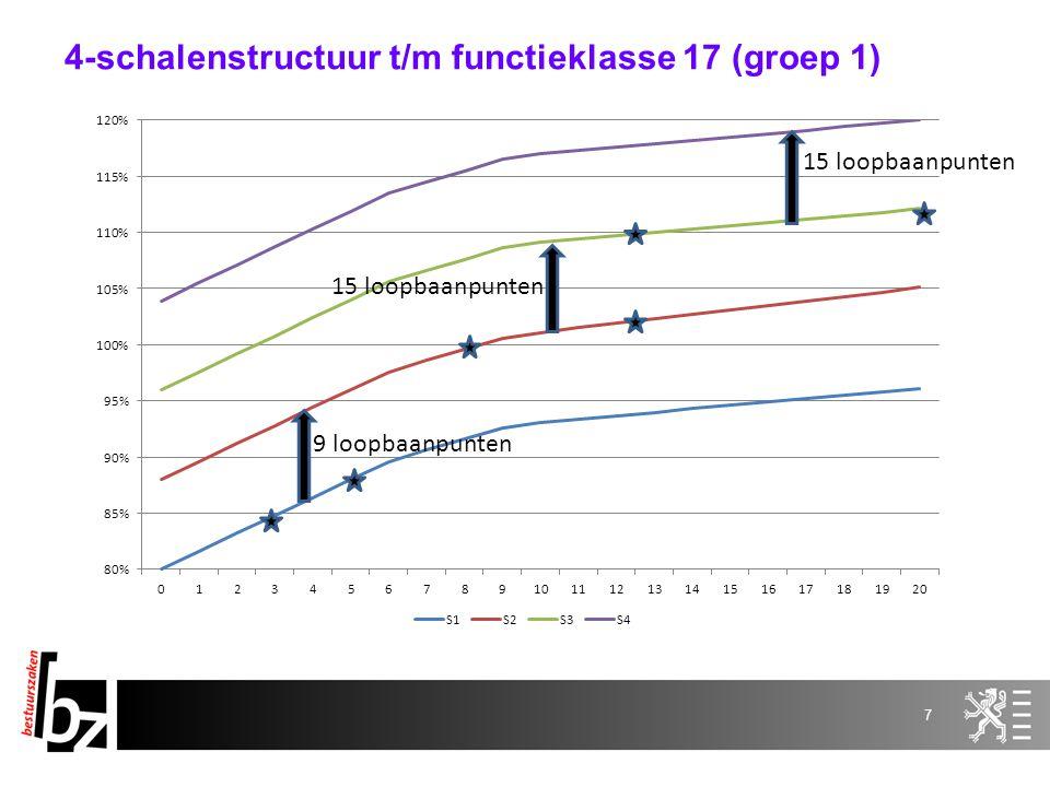 8 Salarisvork 80 % - 120 % Evaluatieresultaat - +/-++ Leerzone Junior < 95% -1,5 %3,5 %4,5 % Competente zone Senior > 95% en < 110% -1 %2 %3 % Excellente zone Expert > 110% -0 %1,2 %1,6 % Verhogingsmatrix vanaf functieklasse 18 (groep 2)