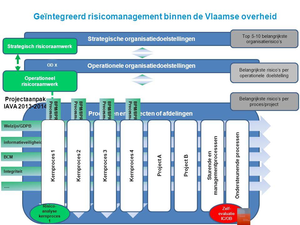 Processen en projecten of afdelingen ….