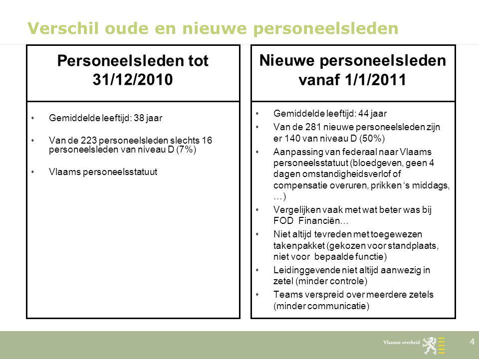Verschil oude en nieuwe personeelsleden Personeelsleden tot 31/12/2010 Gemiddelde leeftijd: 38 jaar Van de 223 personeelsleden slechts 16 personeelsle