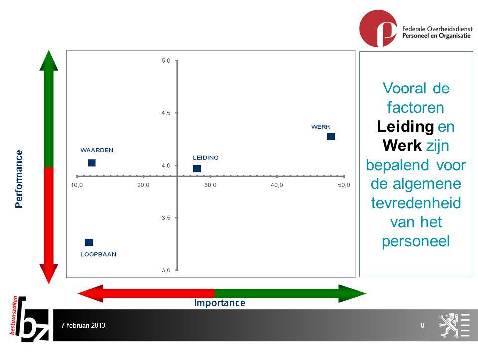 7 februari 20138 Importance Performance Vooral de factoren Leiding en Werk zijn bepalend voor de algemene tevredenheid van het personeel
