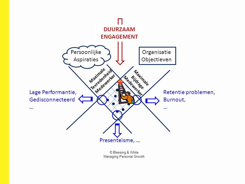 Organisatie Objectieven Persoonlijke Aspiraties Maximale Tevredenheid Medewerker Maximale Bijdrage Medewerker Retentie problemen, Burnout, … Lage Perf