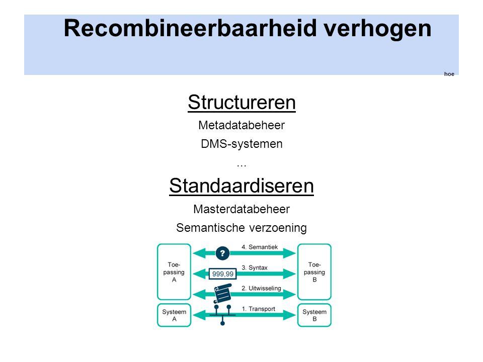 Recombineerbaarheid verhogen hoe Structureren Metadatabeheer DMS-systemen... Standaardiseren Masterdatabeheer Semantische verzoening...