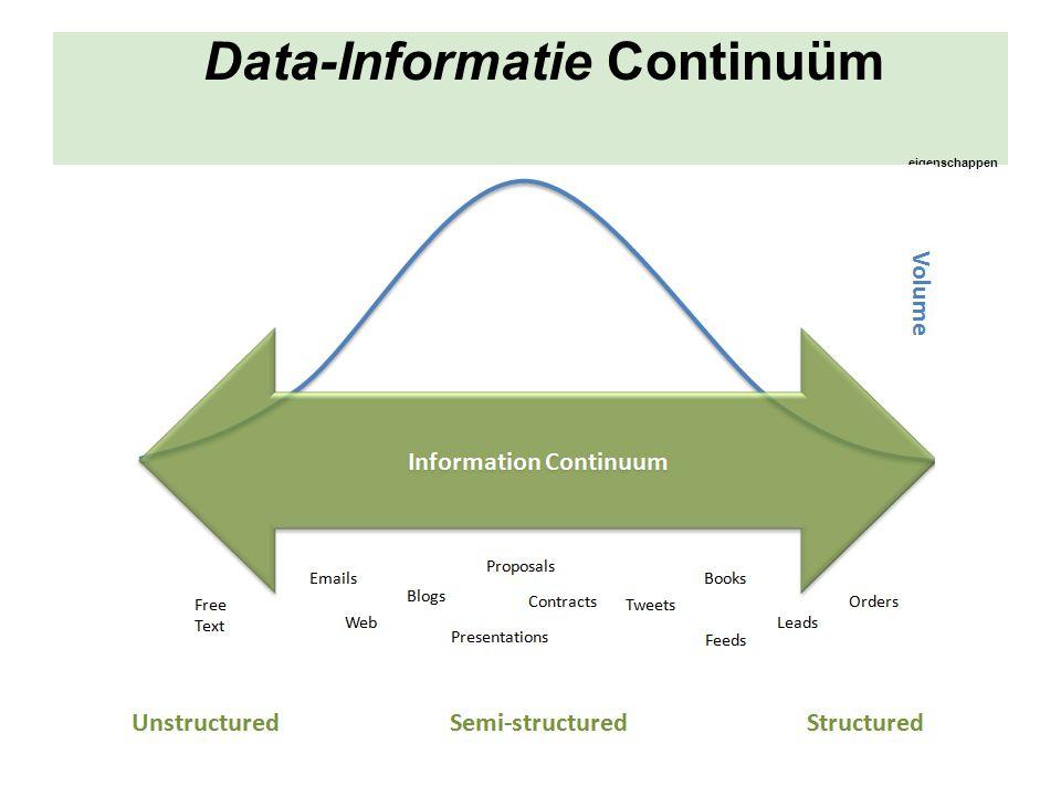 Data-Informatie Continuüm eigenschappen