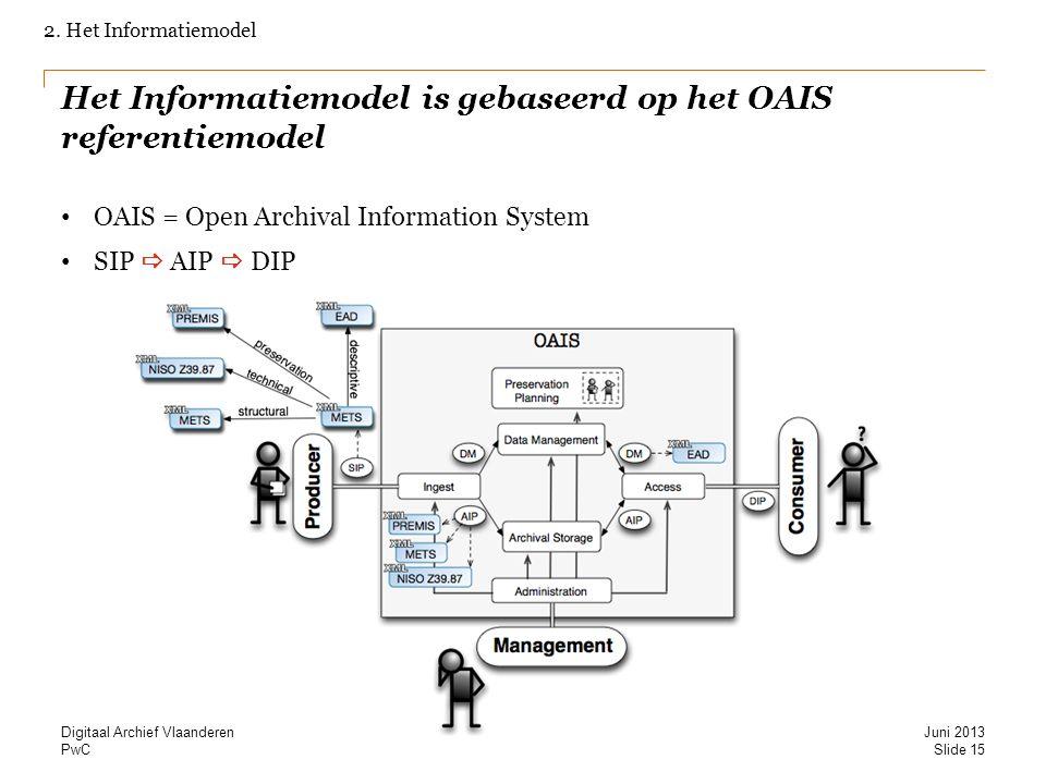 PwC Het Informatiemodel is gebaseerd op het OAIS referentiemodel OAIS = Open Archival Information System SIP  AIP  DIP 2. Het Informatiemodel Slide