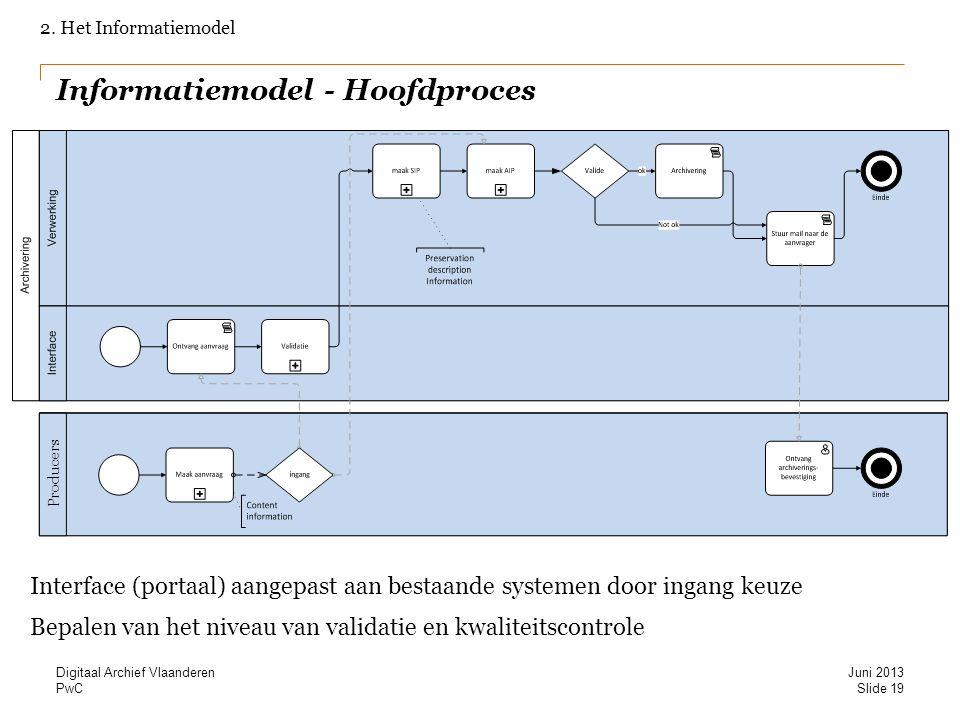 PwC Informatiemodel - Hoofdproces 2. Het Informatiemodel Interface (portaal) aangepast aan bestaande systemen door ingang keuze Bepalen van het niveau